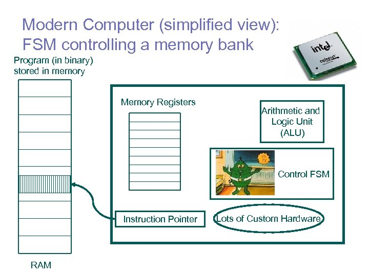 Modern Computer (simplified view): FSM controlling a memory bank Program (in binary) stored in