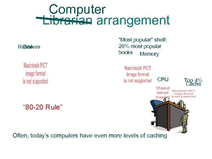 "Computer Librarian arrangement Reserves Disk ""Most popular"" shelf: 20% most popular books Memory CPU"
