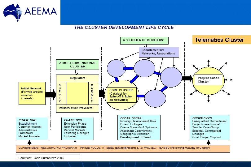 Telematics Cluster