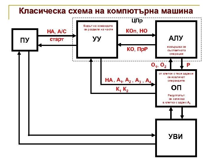 Класическа схема на компютърна машина ЦПр ПУ НА, А/С старт Кодът на командата се