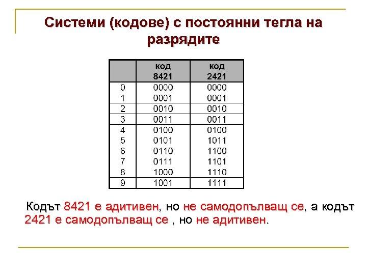 Системи (кодове) с постоянни тегла на разрядите Кодът 8421 е адитивен, но не самодопълващ