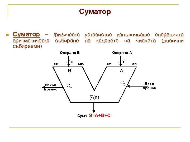 Суматор n Суматор – физическо устройство изпълняващо операцията аритметическо събираеми) събиране на кодовете Операнд