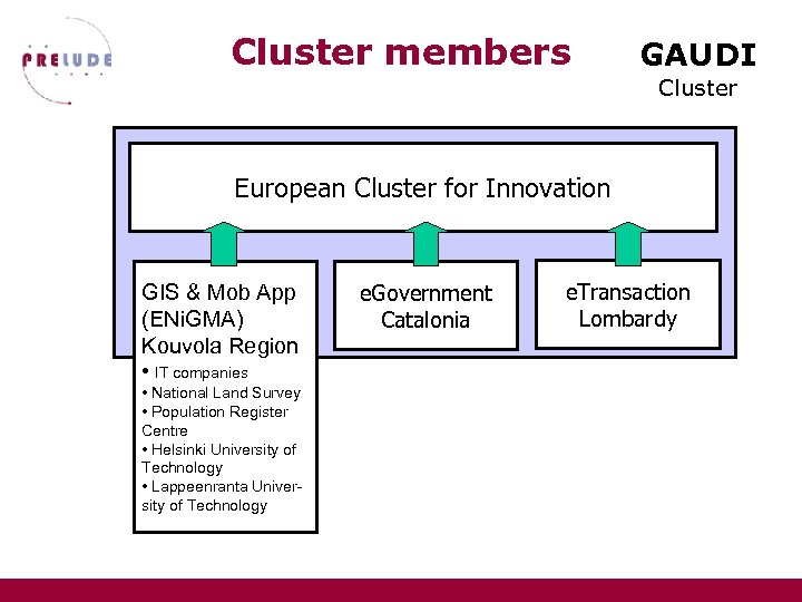 Cluster members GAUDI Cluster European Cluster for Innovation GIS & Mob App (ENi. GMA)