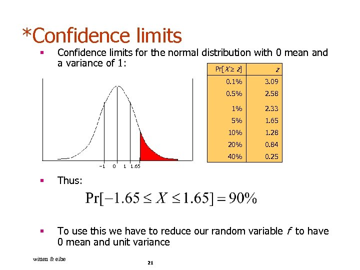 *Confidence limits § Confidence limits for the normal distribution with 0 mean and a