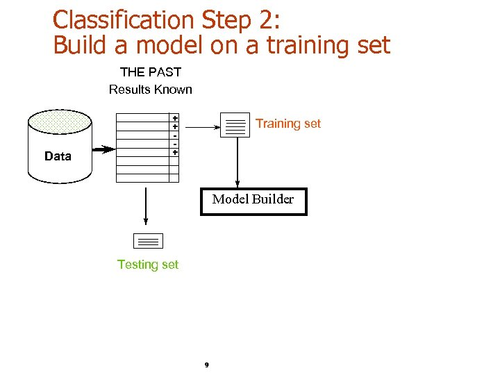 Classification Step 2: Build a model on a training set THE PAST Results Known