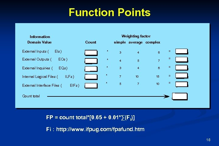 Function Points Weighting factor Information Domain Value External Inputs ( Count EIs) simple average