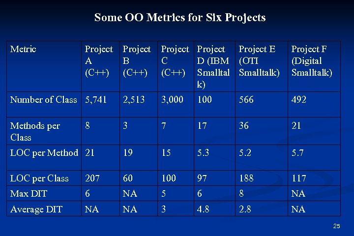 Some OO Metrics for Six Projects Metric Project A (C++) Project B (C++) Project