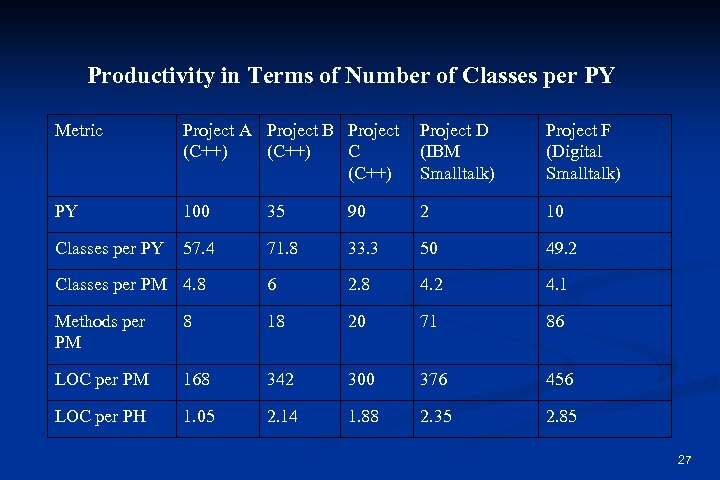 Productivity in Terms of Number of Classes per PY Metric Project A Project B
