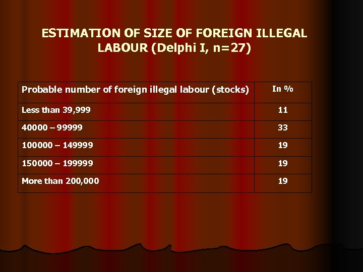 ESTIMATION OF SIZE OF FOREIGN ILLEGAL LABOUR (Delphi I, n=27) Probable number of foreign