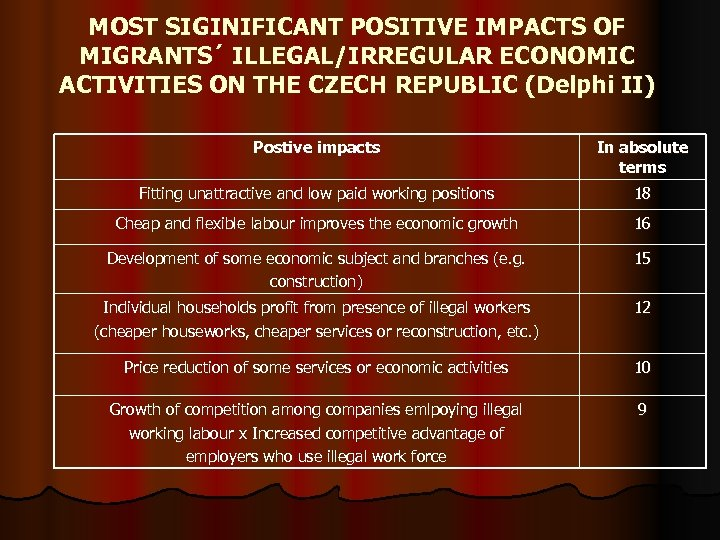 MOST SIGINIFICANT POSITIVE IMPACTS OF MIGRANTS´ ILLEGAL/IRREGULAR ECONOMIC ACTIVITIES ON THE CZECH REPUBLIC (Delphi