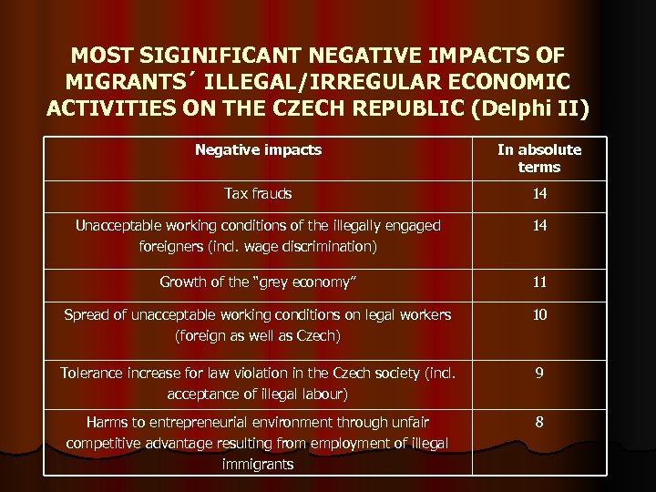 MOST SIGINIFICANT NEGATIVE IMPACTS OF MIGRANTS´ ILLEGAL/IRREGULAR ECONOMIC ACTIVITIES ON THE CZECH REPUBLIC (Delphi