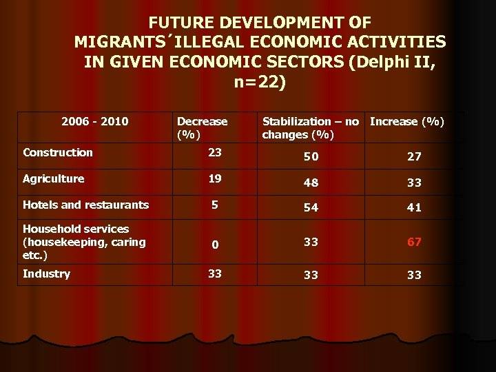 FUTURE DEVELOPMENT OF MIGRANTS´ILLEGAL ECONOMIC ACTIVITIES IN GIVEN ECONOMIC SECTORS (Delphi II, n=22) 2006