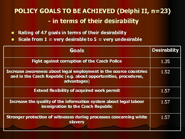 POLICY GOALS TO BE ACHIEVED (Delphi II, n=23) - in terms of their desirability