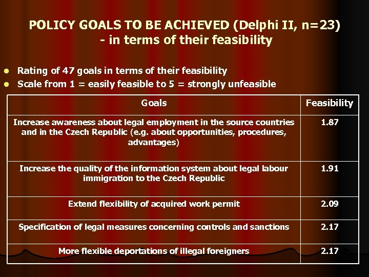 POLICY GOALS TO BE ACHIEVED (Delphi II, n=23) - in terms of their feasibility