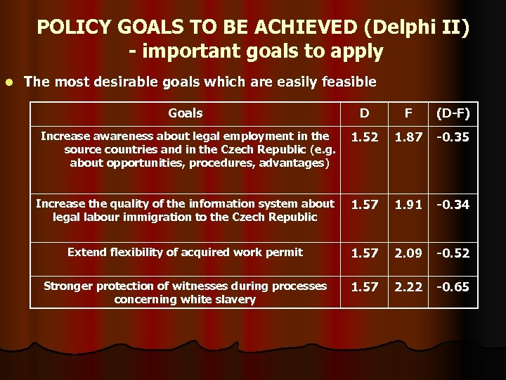 POLICY GOALS TO BE ACHIEVED (Delphi II) - important goals to apply l The
