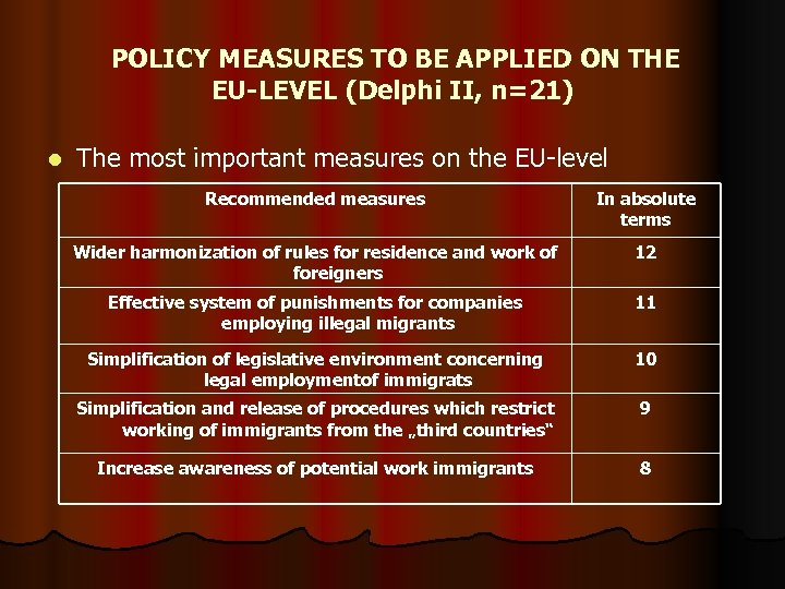 POLICY MEASURES TO BE APPLIED ON THE EU-LEVEL (Delphi II, n=21) l The most