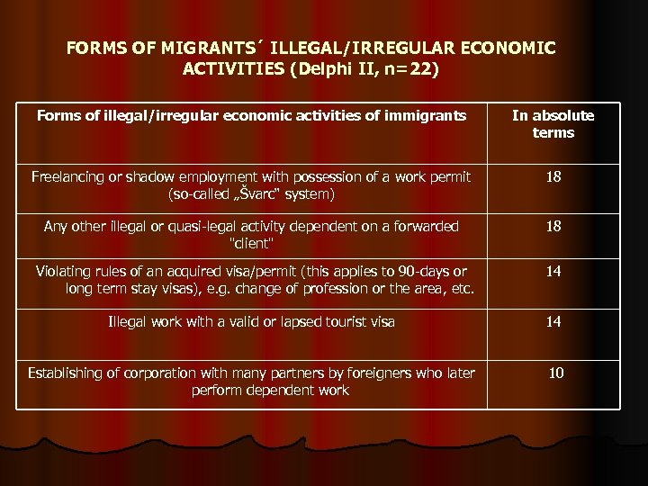 FORMS OF MIGRANTS´ ILLEGAL/IRREGULAR ECONOMIC ACTIVITIES (Delphi II, n=22) Forms of illegal/irregular economic activities