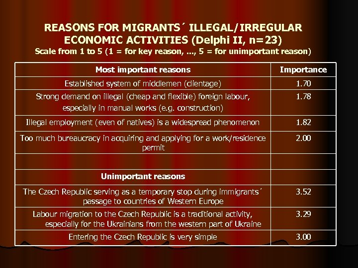 REASONS FOR MIGRANTS´ ILLEGAL/IRREGULAR ECONOMIC ACTIVITIES (Delphi II, n=23) Scale from 1 to 5