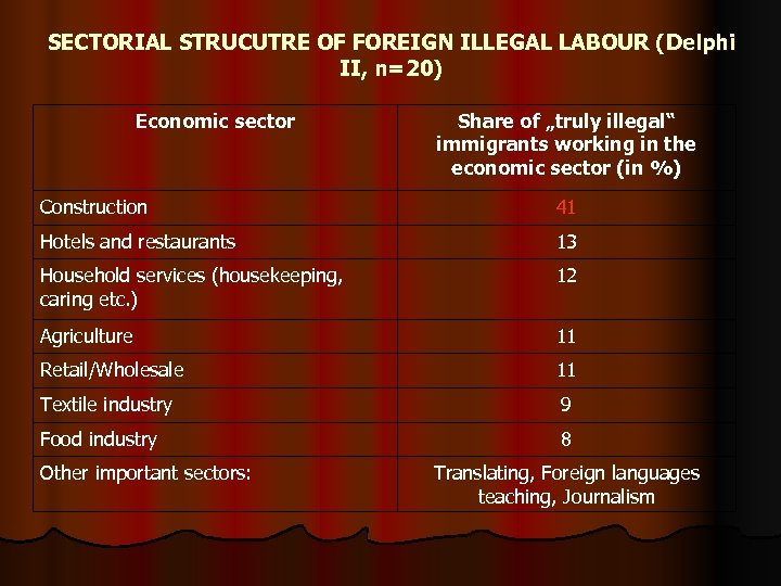 "SECTORIAL STRUCUTRE OF FOREIGN ILLEGAL LABOUR (Delphi II, n=20) Economic sector Share of ""truly"