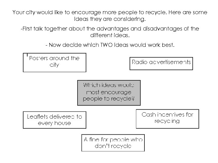 Your city would like to encourage more people to recycle. Here are some ideas