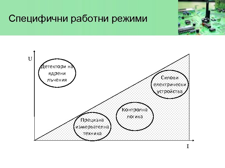 Специфични работни режими U Детектори на ядрени лъчения Силови електрически устройства Прецизна измервателна техника