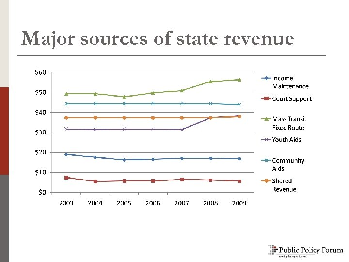 Major sources of state revenue