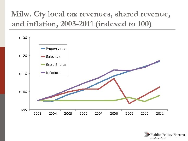 Milw. Cty local tax revenues, shared revenue, and inflation, 2003 -2011 (indexed to 100)