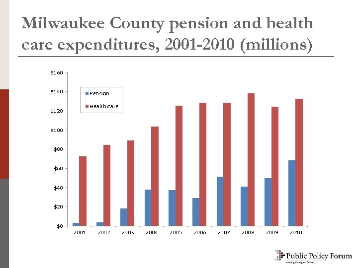 Milwaukee County pension and health care expenditures, 2001 -2010 (millions) $160 $140 Pension Health
