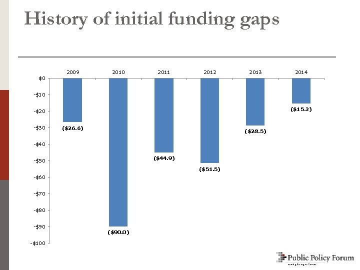 History of initial funding gaps 2009 2010 2011 2012 2013 2014 $0 -$10 ($15.
