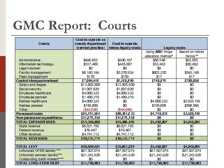 GMC Report: Courts Administrative Information technology Legal counsel Facility management Fleet management Central charges/overhead