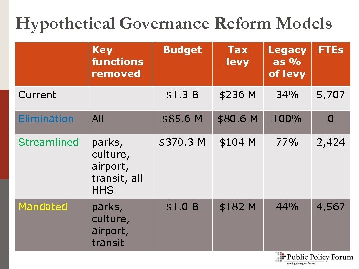 Hypothetical Governance Reform Models Key functions removed Elimination All Streamlined parks, culture, airport, transit,