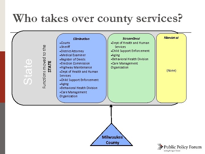 Functions moved to the STATE State Who takes over county services? ·Courts Elimination ·Sheriff