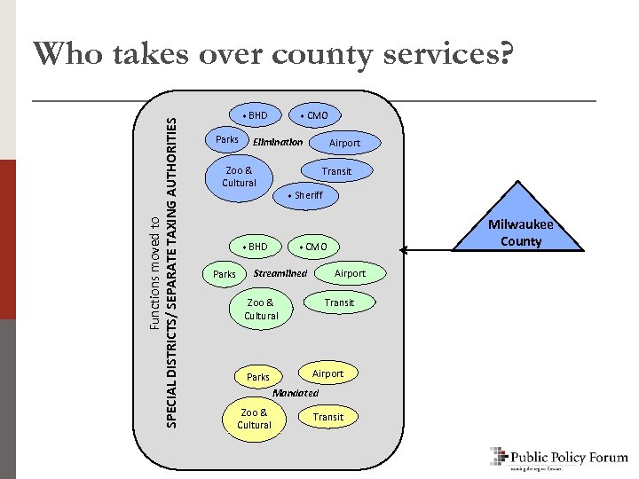 Functions moved to SPECIAL DISTRICTS/ SEPARATE TAXING AUTHORITIES Special Districts Who takes over county