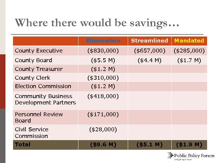 Where there would be savings… Elimination Streamlined Mandated ($830, 000) ($657, 000) ($285, 000)