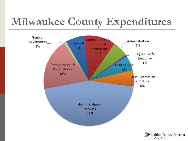 Milwaukee County Expenditures