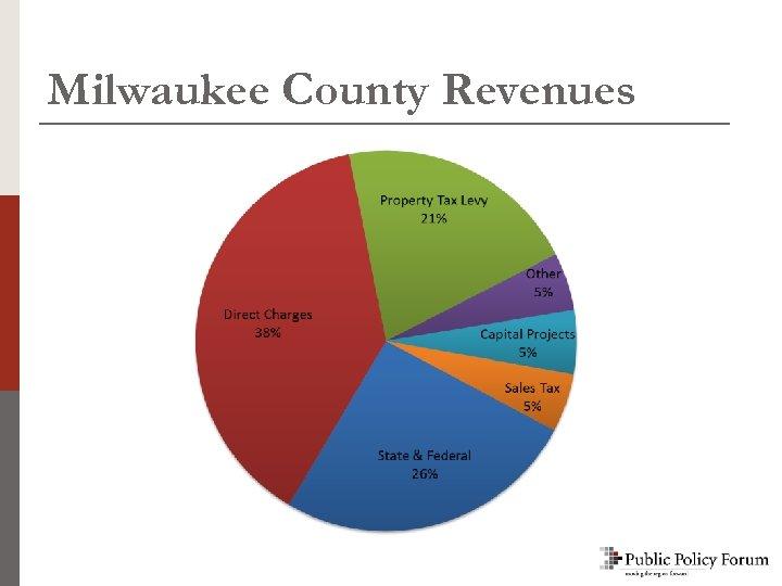 Milwaukee County Revenues
