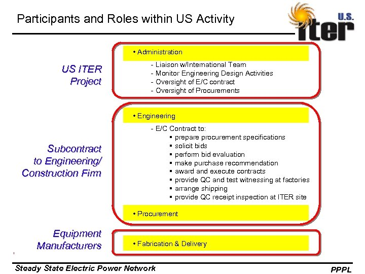 Participants and Roles within US Activity • Administration US ITER Project - Liaison w/International