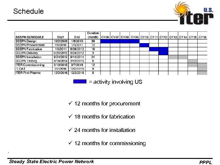 Schedule = activity involving US ü 12 months for procurement ü 18 months for