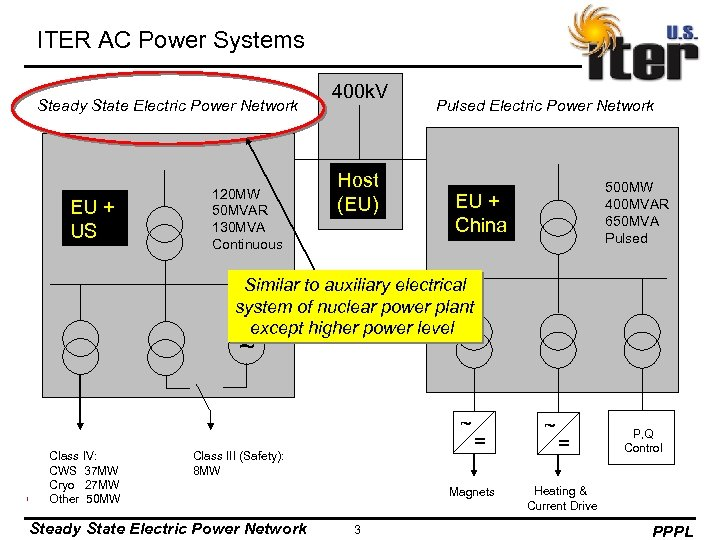 ITER AC Power Systems Steady State Electric Power Network EU + US 120 MW