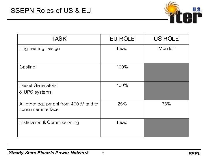 SSEPN Roles of US & EU TASK EU ROLE US ROLE Engineering Design Lead