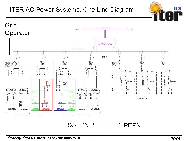 ITER AC Power Systems: One Line Diagram Grid Operator SSEPN Steady State Electric Power