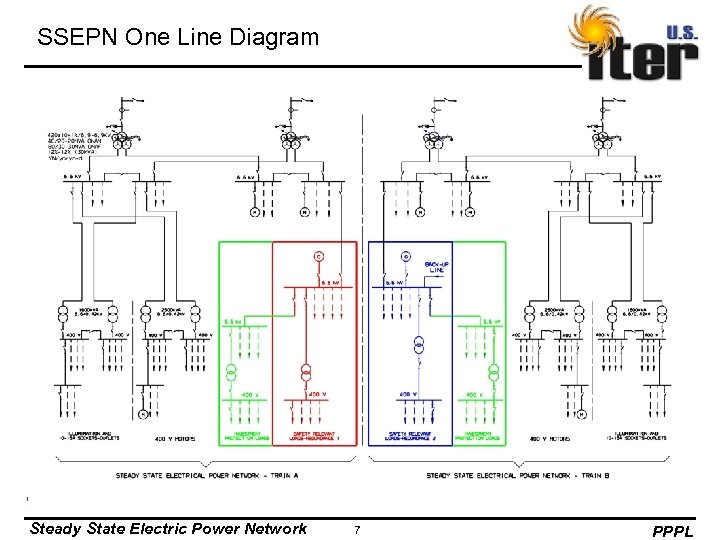SSEPN One Line Diagram Steady State Electric Power Network 7 PPPL
