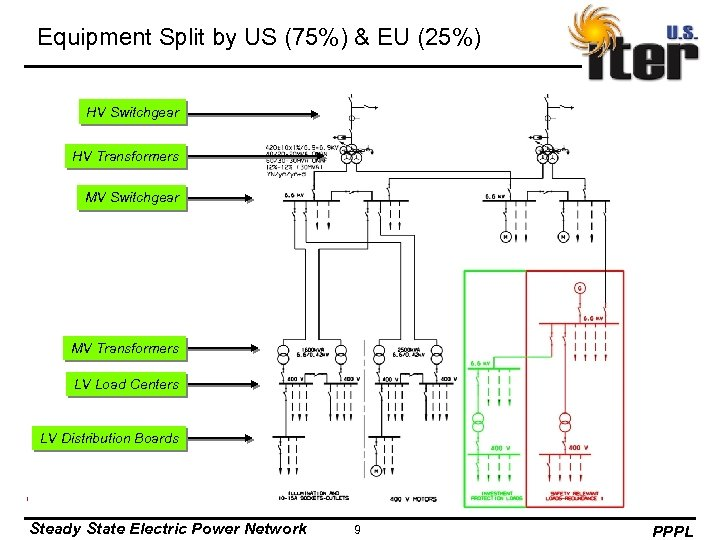 Equipment Split by US (75%) & EU (25%) HV Switchgear HV Transformers MV Switchgear
