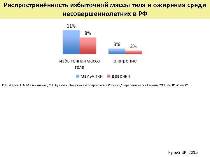 Распространённость избыточной массы тела и ожирения среди несовершеннолетних в РФ И. И. Дедов, Г.