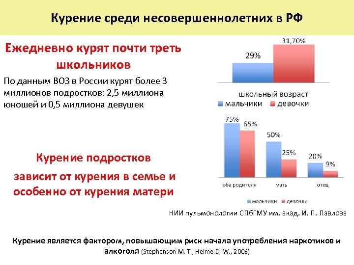 Курение среди несовершеннолетних в РФ Ежедневно курят почти треть школьников По данным ВОЗ в