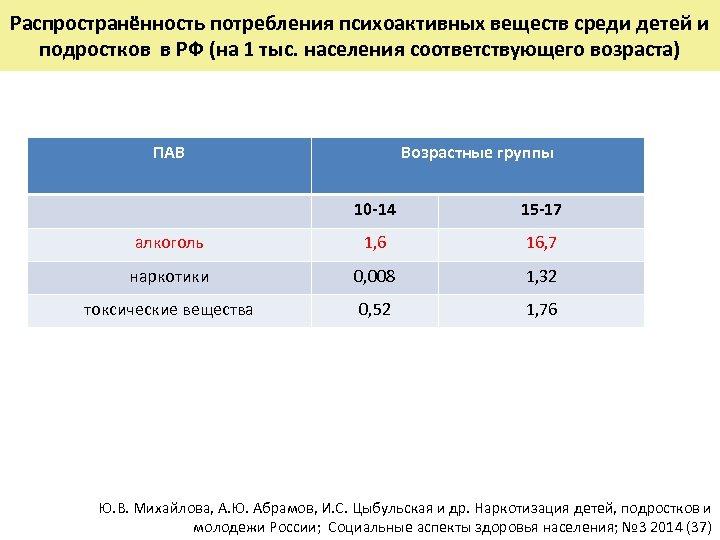Распространённость потребления психоактивных веществ среди детей и подростков в РФ (на 1 тыс. населения