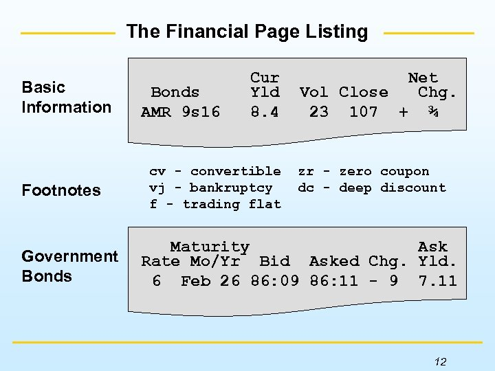 The Financial Page Listing Basic Information Footnotes Government Bonds AMR 9 s 16 Cur