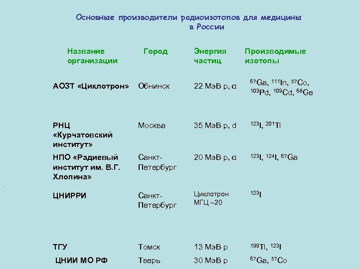 Основные производители радиоизотопов для медицины в России Название организации Город Энергия частиц Производимые изотопы
