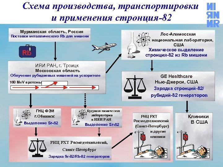 Схема производства, транспортировки и применения стронция-82 Мурманская область, Россия Лос-Аламосская национальная лаборатория, США Поставки