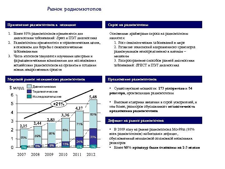Рынок радиоизотопов Применение радиоизотопов в медицине Спрос на радиоизотопы 1. Более 80% радиоизотопов применяется